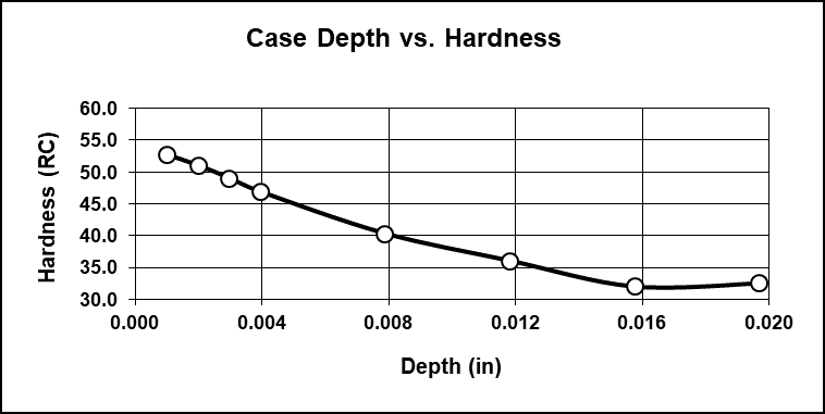 Liquid Nitride Case Depth